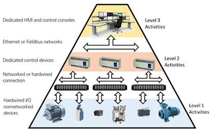 هرم اتوماسیون Automation pyramid