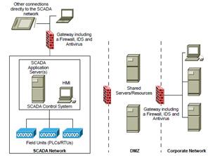 SCADA Network شبکه اسکادا