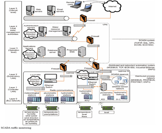 جداسازی لایه ها توسط دیواره آتش SCADA Traffic monitoring